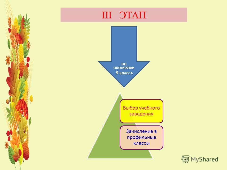 Выбор учебного заведения Зачисление в профильные классы III ЭТАП ПО ОКОНЧАНИИ 9 КЛАССА
