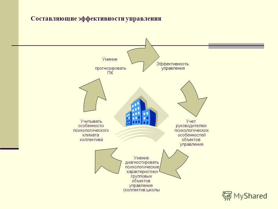 Составляющие эффективности управления