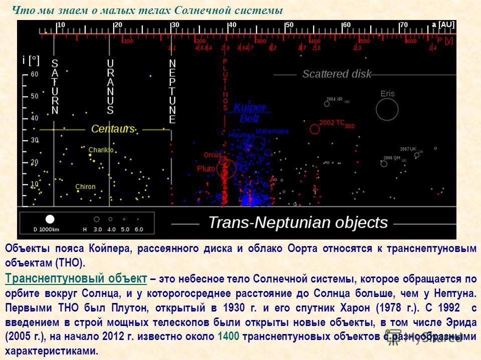 Что мы знаем о малых телах Солнечной системы Объекты пояса Койпера, рассеянного диска и облако Оорта относятся к транснептуновым объектам (ТНО). Транснептуновый объект – это небесное тело Солнечной системы, которое обращается по орбите вокруг Солнца,