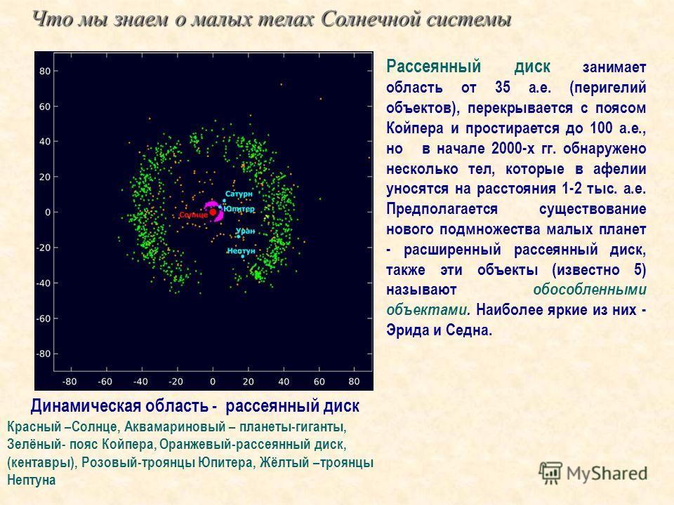 Что мы знаем о малых телах Солнечной системы Динамическая область - рассеянный диск Красный –Солнце, Аквамариновый – планеты-гиганты, Зелёный- пояс Койпера, Оранжевый-рассеянный диск, (кентавры), Розовый-троянцы Юпитера, Жёлтый –троянцы Нептуна Рассе