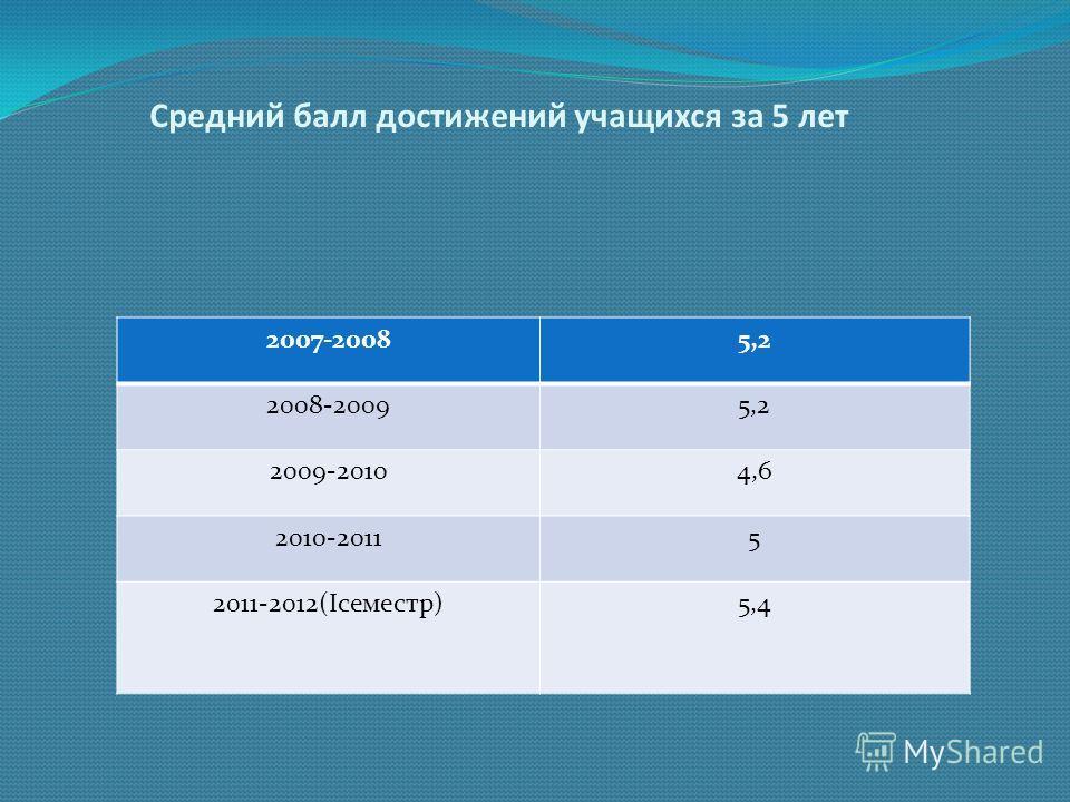 Средний балл достижений учащихся за 5 лет 2007-20085,2 2008-20095,2 2009-20104,6 2010-20115 2011-2012(Iсеместр)5,4