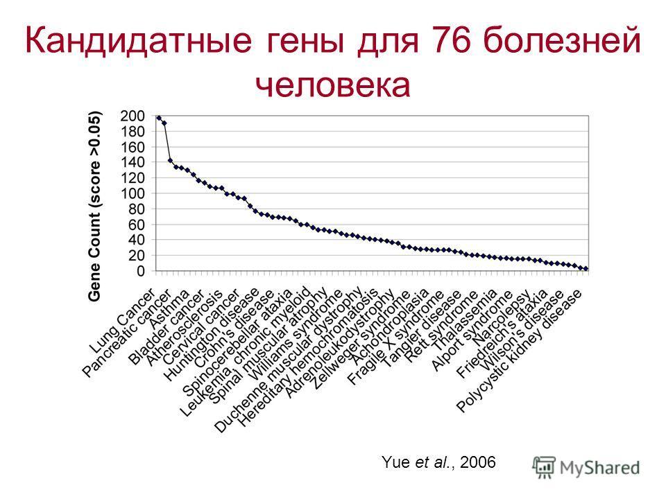 Кандидатные гены для 76 болезней человека Yue et al., 2006