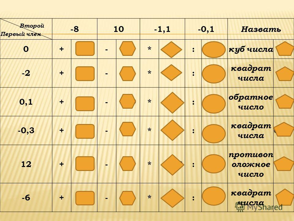 Второй Первый член -810-1,1-0,1 Назвать 0+-8--10*0:0 куб числа 0 -2+-10--12*2,2:20 квадрат числа 4 0,1+-7,9--9,9*-0,11: обратное число 10 -0,3+-8,3--10*0,33:3 квадрат числа 0,09 12+4-2*-13,2:-120 противоп оложное число -12 -6+-14--16*6,6:60 квадрат ч
