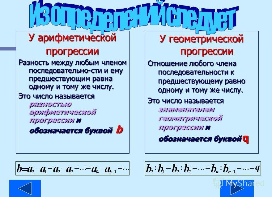 Числовая последовательность, каждый член которой, каждый член которой, начиная со второго, начиная со второго, равен предшествующему члену,сложенному с одним и тем же числом,называется арифметической прогрессией. равен предшествующему члену,сложенном
