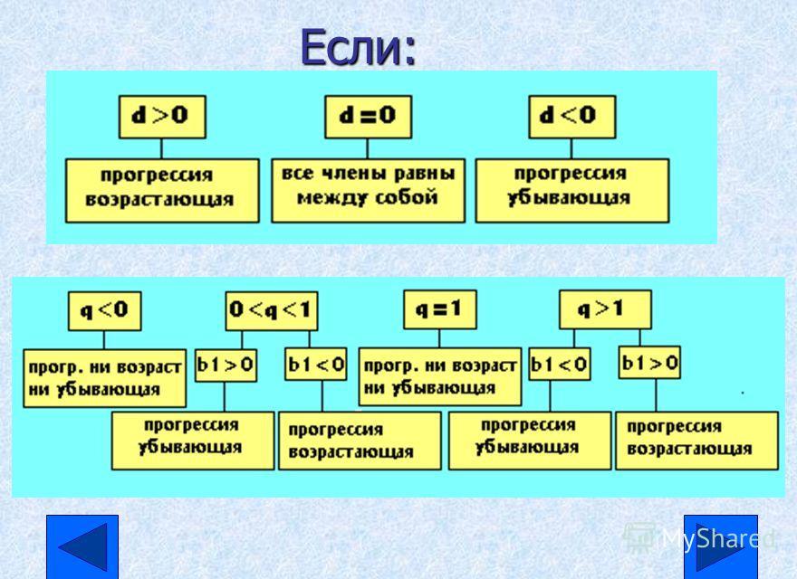 Чтобы задать: n Арифметическую прогрессию,нужно знать ее первый член а 1 и разность d n Геометрическую прогрессию,нужно знать ее первый член b 1 и знаменатель q