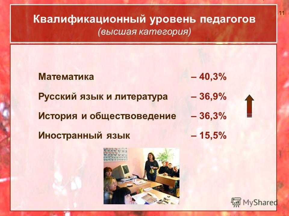 11 Квалификационный уровень педагогов (высшая категория) Математика – 40,3% Русский язык и литература– 36,9% История и обществоведение – 36,3% Иностранный язык– 15,5%