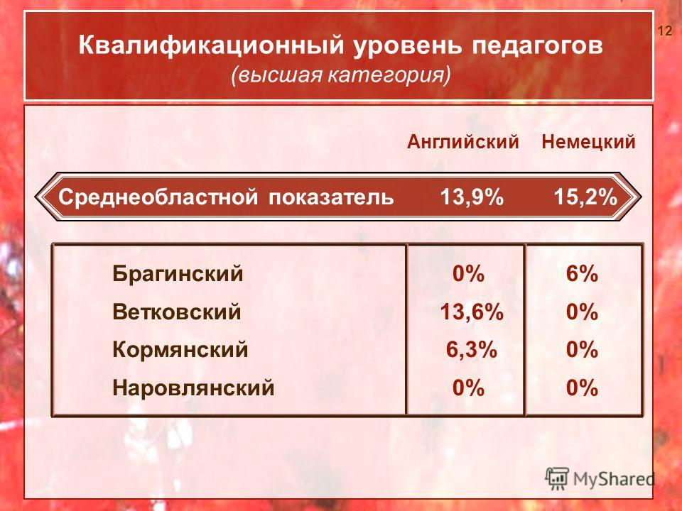 12 Квалификационный уровень педагогов (высшая категория) Среднеобластной показатель 13,9% 15,2% Брагинский 0% 6% Ветковский 13,6% 0% Кормянский 6,3% 0% Наровлянский 0% 0% АнглийскийНемецкий