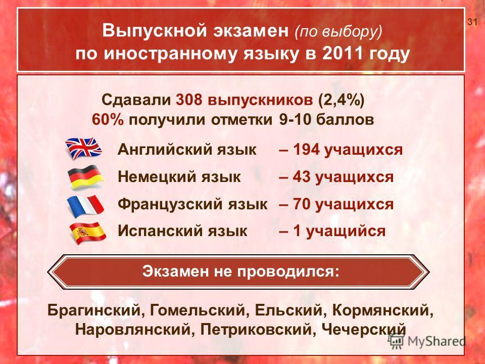 31 Выпускной экзамен (по выбору) по иностранному языку в 2011 году Английский язык – 194 учащихся Немецкий язык – 43 учащихся Французский язык – 70 учащихся Испанский язык – 1 учащийся Экзамен не проводился: Брагинский, Гомельский, Ельский, Кормянски