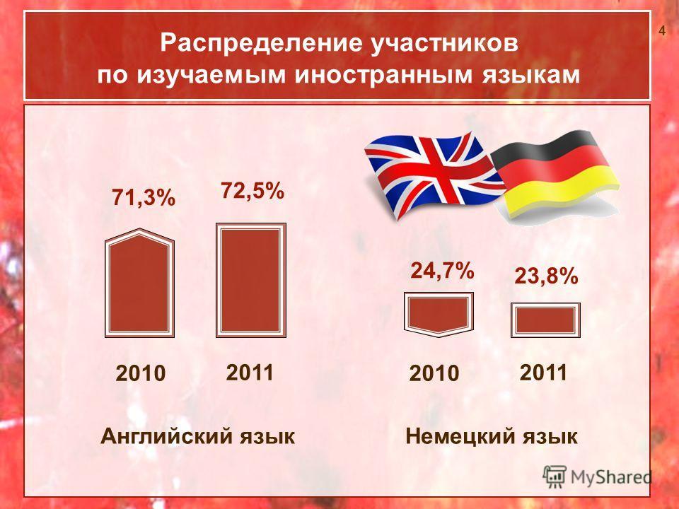 4 Распределение участников по изучаемым иностранным языкам Немецкий языкАнглийский язык 2010 2011 71,3% 72,5% 2010 2011 24,7% 23,8%