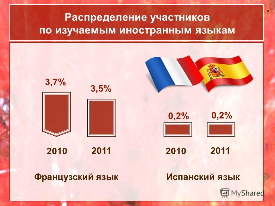 5 Распределение участников по изучаемым иностранным языкам Испанский языкФранцузский язык 3,7% 3,5% 0,2% 2010 2011 2010 2011