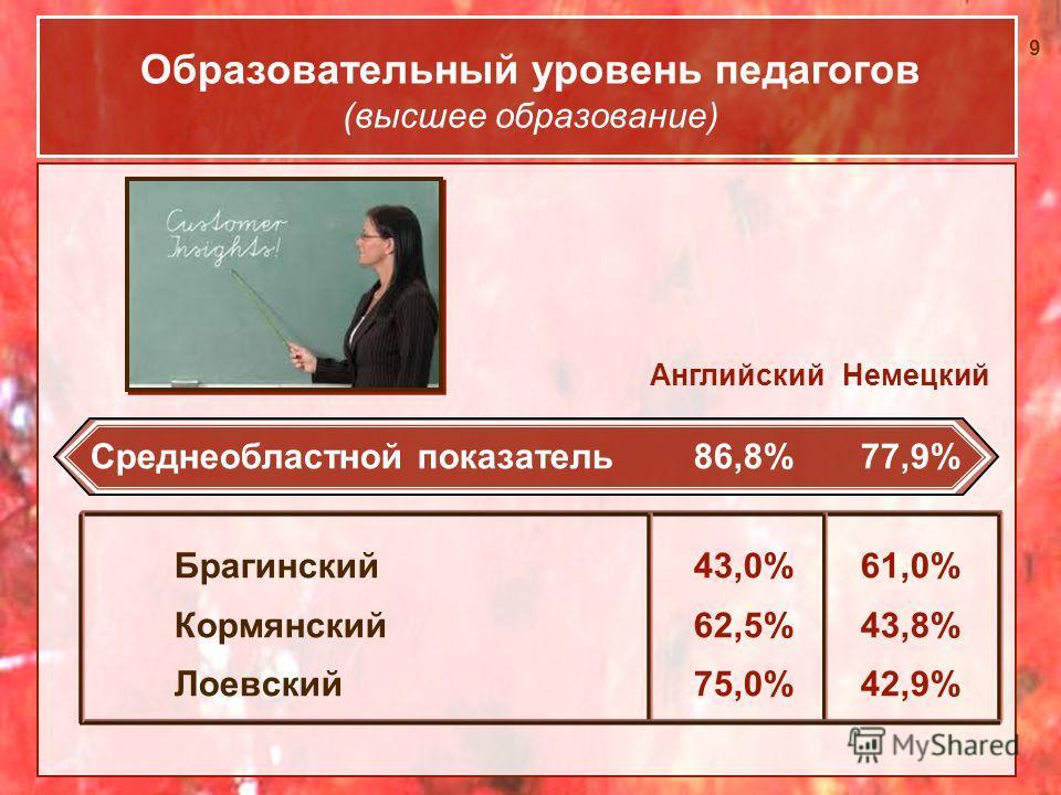 9 Образовательный уровень педагогов (высшее образование) Среднеобластной показатель 86,8% 77,9% Брагинский43,0% 61,0% Кормянский 62,5% 43,8% Лоевский75,0% 42,9% АнглийскийНемецкий