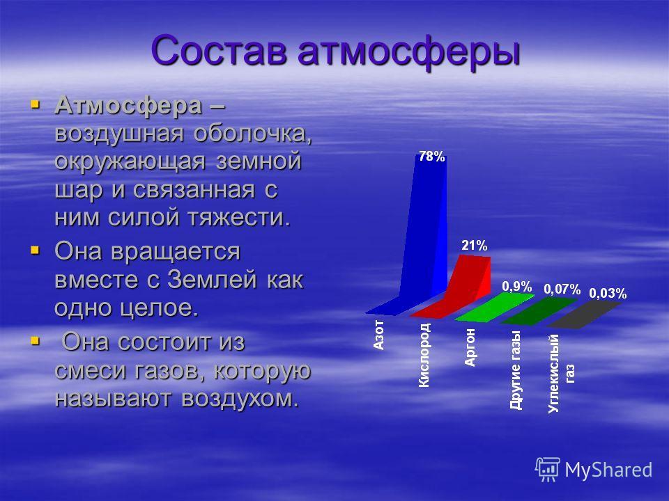 Состав атмосферы Атмосфера – воздушная оболочка, окружающая земной шар и связанная с ним силой тяжести. Атмосфера – воздушная оболочка, окружающая земной шар и связанная с ним силой тяжести. Она вращается вместе с Землей как одно целое. Она вращается