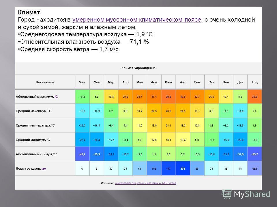 Климат Биробиджана ПоказательЯнвФевМарАпрМайИюнИюлАвгСенОктНояДекГод Абсолютный максимум, °C°C 0,45,918,429,833,737,139,936,832,726,916,15,239,9 Средний максимум, °C 15,610,90,29,518,224,526,824,318,18,54,114,27,0 Средняя температура, °C 22,216,56,45