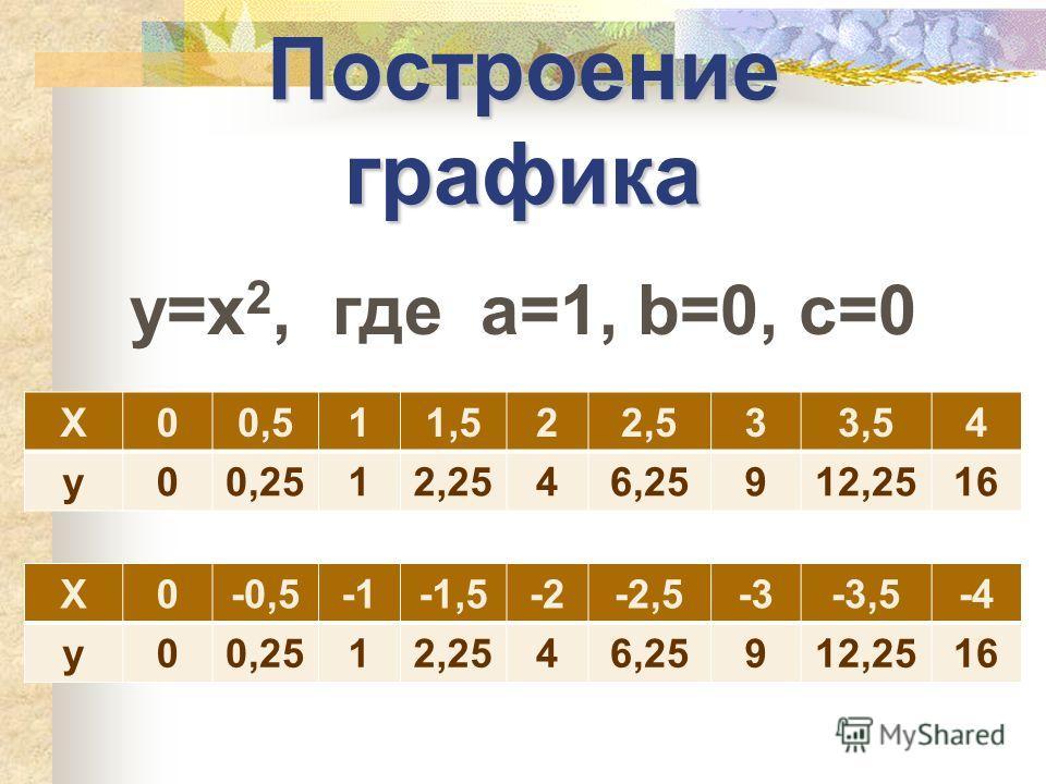 Построение графика y=x 2, где а=1, b=0, c=0 X00,511,522,533,54 y00,2512,2546,25912,2516 X0-0,5-1-1,5-2-2-2,5-3-3-3,5-4-4 y00,2512,2546,25912,2516