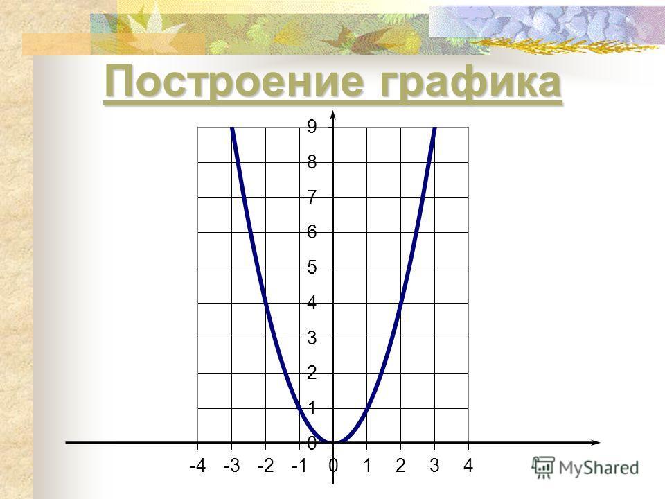 Построение графика Построение графика