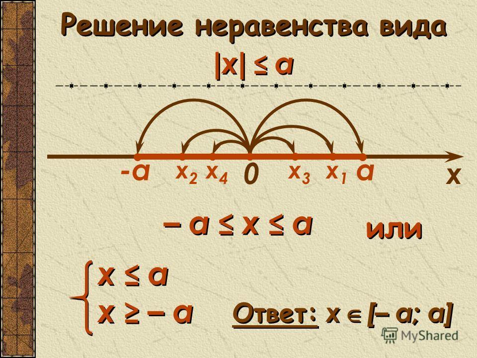 х3х3 0 а-а Решение неравенства вида | x | а х х1х1 х2х2 – а x а х а х – а х а х – а или х4х4 Ответ: x [– а; a]