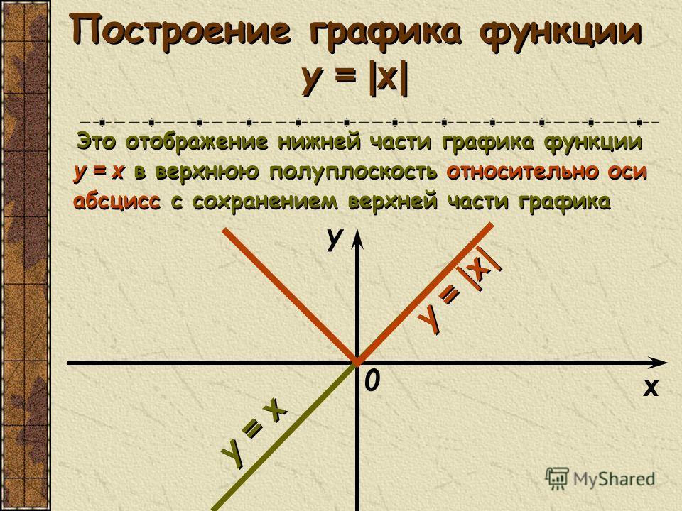 Построение графика функции y = | x | Это отображение нижней части графика функции y = x в верхнюю полуплоскость относительно оси абсцисс с сохранением верхней части графика Это отображение нижней части графика функции y = x в верхнюю полуплоскость от