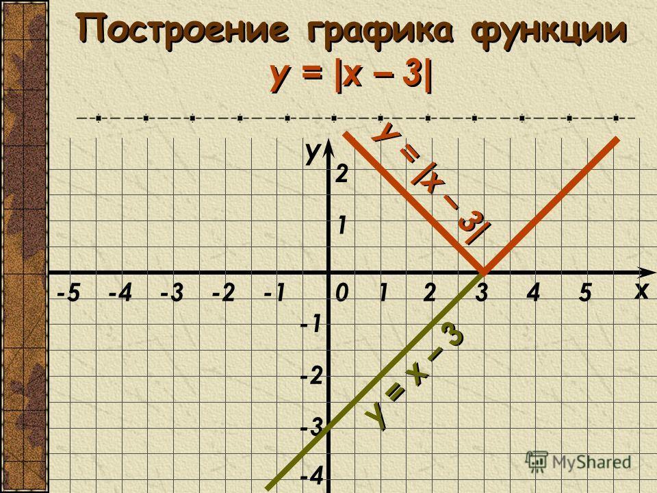 Построение графика функции y = | x – 3 | y = x – 3 y = | x – 3 | x 0 y 1 1 23 -2 -3 -2-3-445-5 2 -4