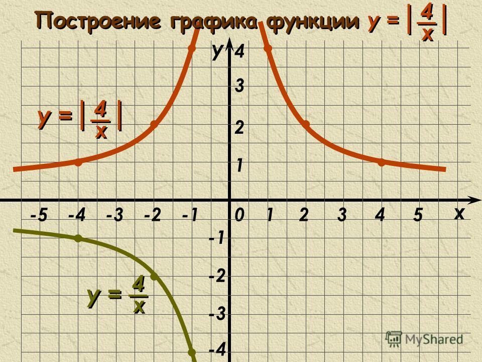 x 0 y 1 1 23 -2 -3 -2-3-445-5 2 -4 3 4 4 4 х х 4 4 х х y = | | 4 4 х х y = Построение графика функции y = | |