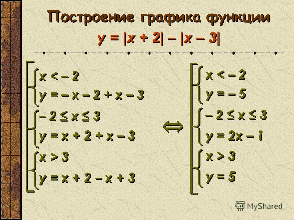 x < – 2 у = – x – 2 + x – 3 – 2 x 3 у = x + 2 + x – 3 x > 3 у = x + 2 – x + 3 x < – 2 у = – x – 2 + x – 3 – 2 x 3 у = x + 2 + x – 3 x > 3 у = x + 2 – x + 3 x < – 2 у = – 5 – 2 x 3 у = 2х – 1 x > 3 у = 5 x < – 2 у = – 5 – 2 x 3 у = 2х – 1 x > 3 у = 5