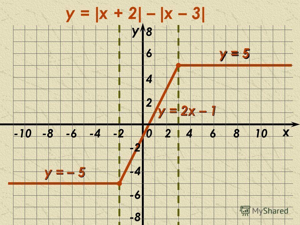 y у = – 5 у = 2х – 1 у = 5 y = | x + 2 | – | x – 3 | x 02 2 46 -2-2 -4-4 -6-6 -2-2-4-4-6-6-8-8810-10 4 -8-8 6 8