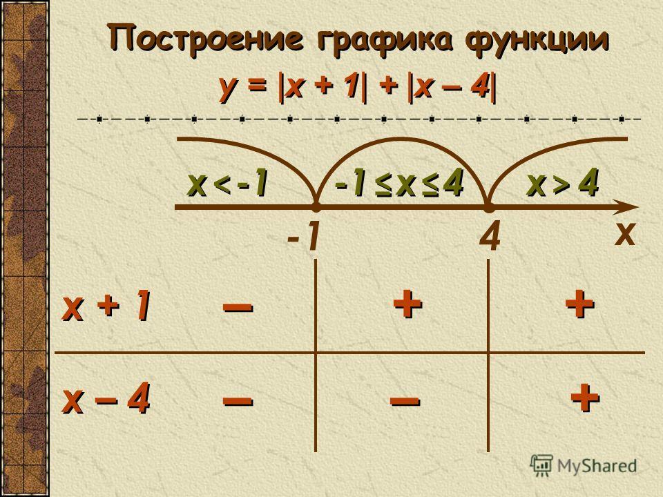 Построение графика функции y = |x + 1| + |x – 4| 4 x < -1x < -1 x < -1x < -1 -1 x 4 x > 4x > 4 x > 4x > 4 – – + + + + – – + + – – x + 1 x – 4 x