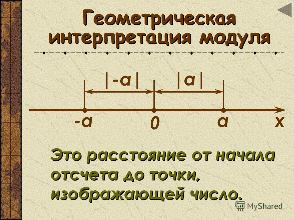 Геометрическая интерпретация модуля а-а 0 х |-а| |а||а| Это расстояние от начала отсчета до точки, изображающей число. Это расстояние от начала отсчета до точки, изображающей число.