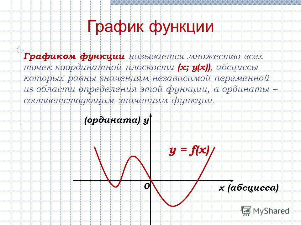 График функции Графиком функции называется множество всех точек координатной плоскости (х; у(х)), абсциссы которых равны значениям независимой переменной из области определения этой функции, а ординаты – соответствующим значениям функции. x (абсцисса