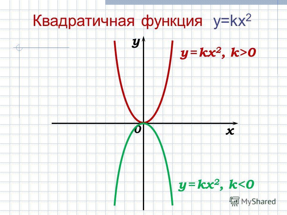 0 x y y = kx 2, k>0 Квадратичная функция y=kx 2 y = kx 2, k