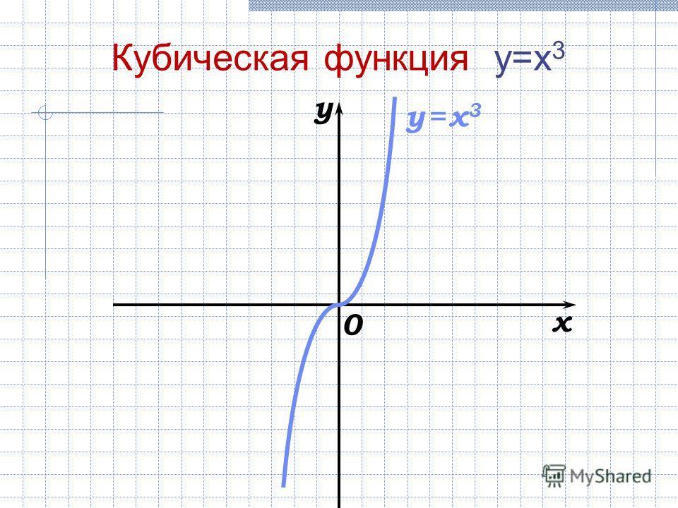 x y 0 y = x3y = x3