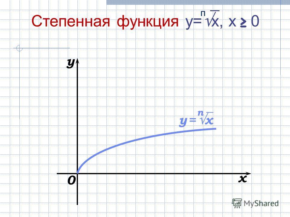 0 x y Степенная функция y= x, х 0 п y = x п
