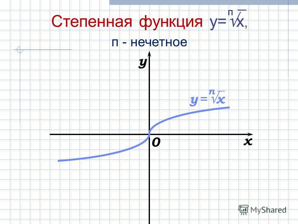 x y 0 Степенная функция y= x, п п - нечетное y = x п