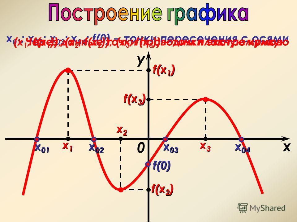 x1x1 x1x1 x2x2 x2x2 x3x3 x3x3 x у 0 f(x 2 ) f(x 1 ) f(x 3 ) f(0) x 01 x 02 x 04 x 03 х 01 ; x 02 ; x 03 ; x 04 ; f(0) – точки пересечения с осями (х 1 ; f(x 1 )); (х 2 ; f(x 2 )); (х 3 ; f(x 3 )) – точки экстремумовЧерез данные точки проводим плавную