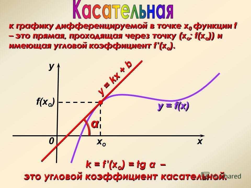 k = f (x o ) = tg α – это угловой коэффициент касательной. k = f (x o ) = tg α – это угловой коэффициент касательной. f(x o ) к графику дифференцируемой в точке х 0 функции f – это прямая, проходящая через точку (х о ; f(x о )) и имеющая угловой коэф