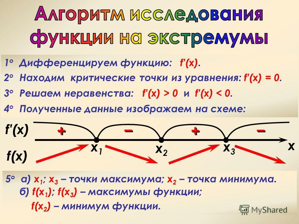 1 о Дифференцируем функцию: f(x). 2 о Находим критические точки из уравнения: f(x) = 0. 3 о Решаем неравенства: f(x) > 0 и f(x) < 0. 4 о Полученные данные изображаем на схеме: 5 o a) х 1 ; x 3 – точки максимума; x 2 – точка минимума. б) f(x 1 ); f(x