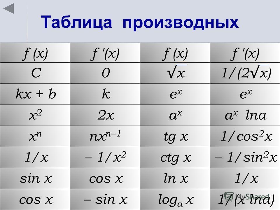 Таблица производных f (x) C0 x1/(2 x) kx + bkexex exex x2x2 2xaxax a x lna xnxn nx n–1 tg x1/cos 2 x 1/x– 1/x 2 ctg x– 1/sin 2 x sin xcos xln x1/x cos x– sin xlog a x1/(x lna)