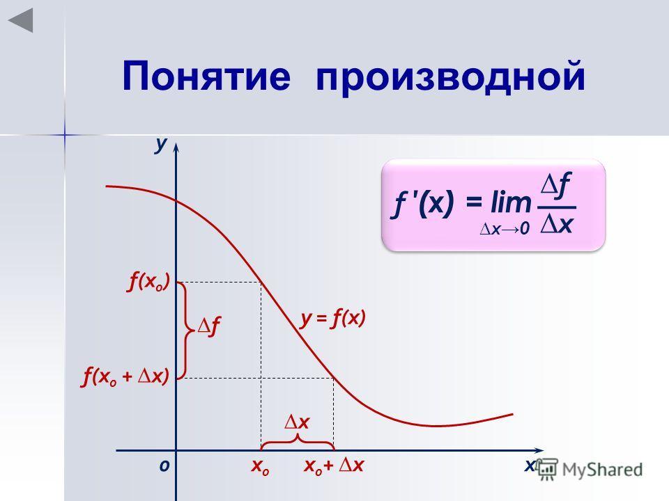 Понятие производной f (x) = lim f x x 0 х0х0 х 0 + х f(x 0 ) f(x 0 + х) х х у 0 f у = f(x)