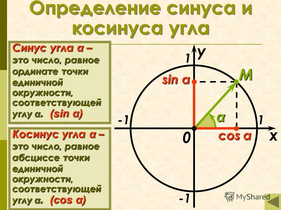 Определение синуса и косинуса угла x y 1 1 M 0 sin α Синус угла α – это число, равное ординате точки единичной окружности, соответствующей углу α. (sin α) Косинус угла α – это число, равное абсциссе точки единичной окружности, соответствующей углу α.