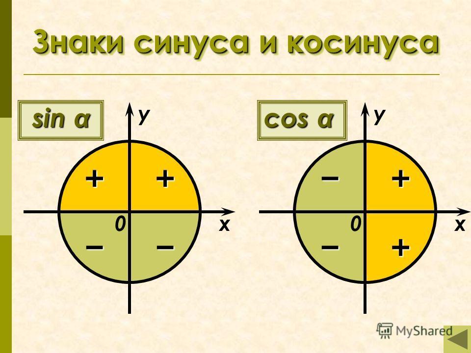 Знаки синуса и косинуса sin α ++ x у соs α + + x у 00