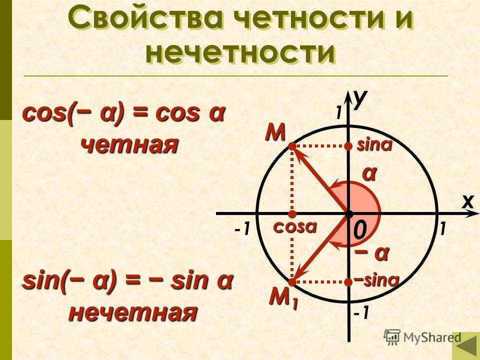 0 Свойства четности и нечетности x 1 1 M α α α M1M1M1M1 cos( α) = cos α четная sin( α) = sin α нечетная sinα sinα cosα y