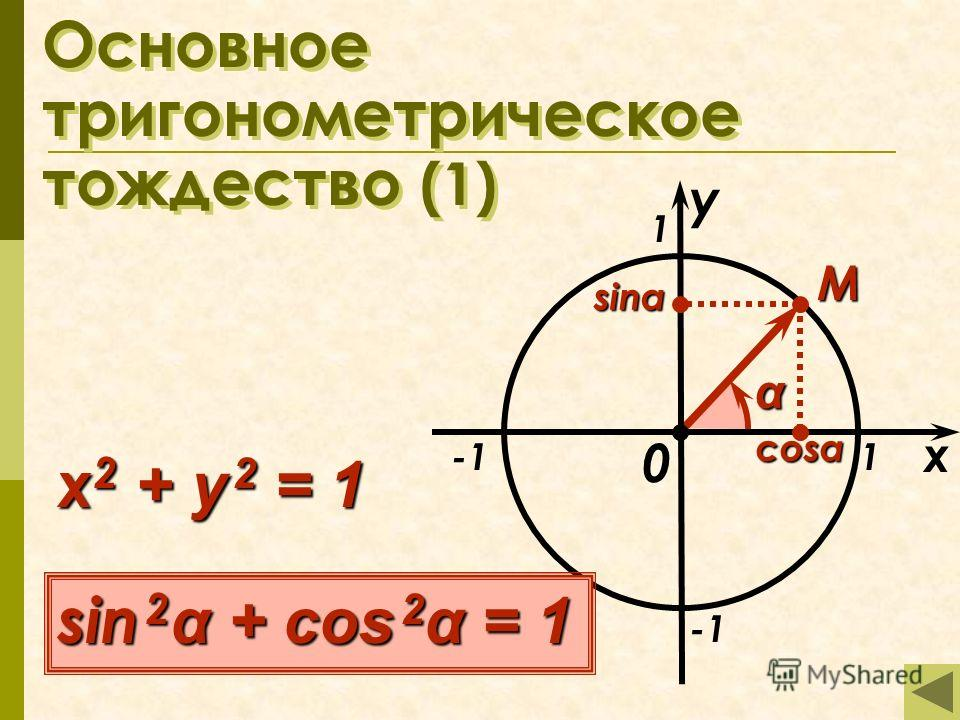 Основное тригонометрическое тождество (1) x 1 1 M 0 α sin 2 α + cos 2 α = 1 x 2 + y 2 = 1 y cosα sinα