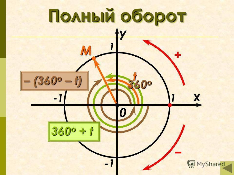 Полныйоборот Полный оборот x y 1 1 + M t 360 o 0 360 o + t – (360 o – t)