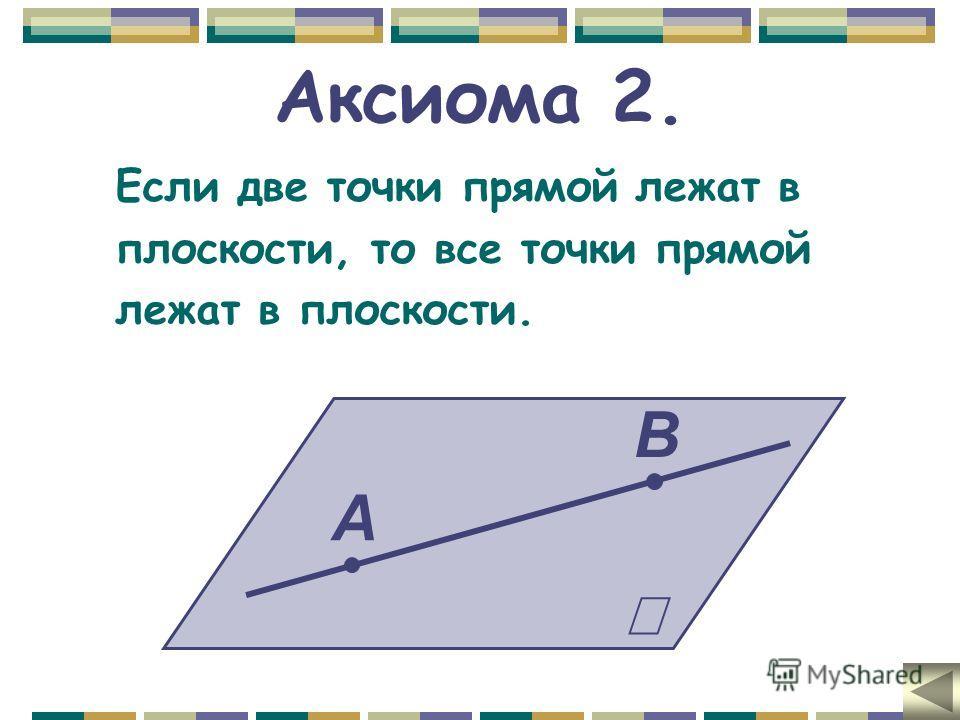 Аксиома 2. Если две точки прямой лежат в плоскости, то все точки прямой лежат в плоскости. А В
