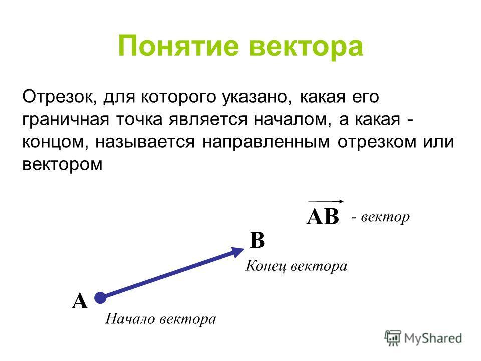 Понятие вектора A B AB Конец вектора Начало вектора - вектор Отрезок, для которого указано, какая его граничная точка является началом, а какая - концом, называется направленным отрезком или вектором