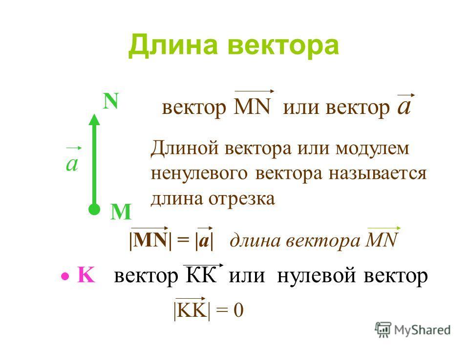 K Длина вектора M N a вектор MN или вектор а вектор КК или нулевой вектор Длиной вектора или модулем ненулевого вектора называется длина отрезка |MN| = |a| длина вектора MN |KK| = 0