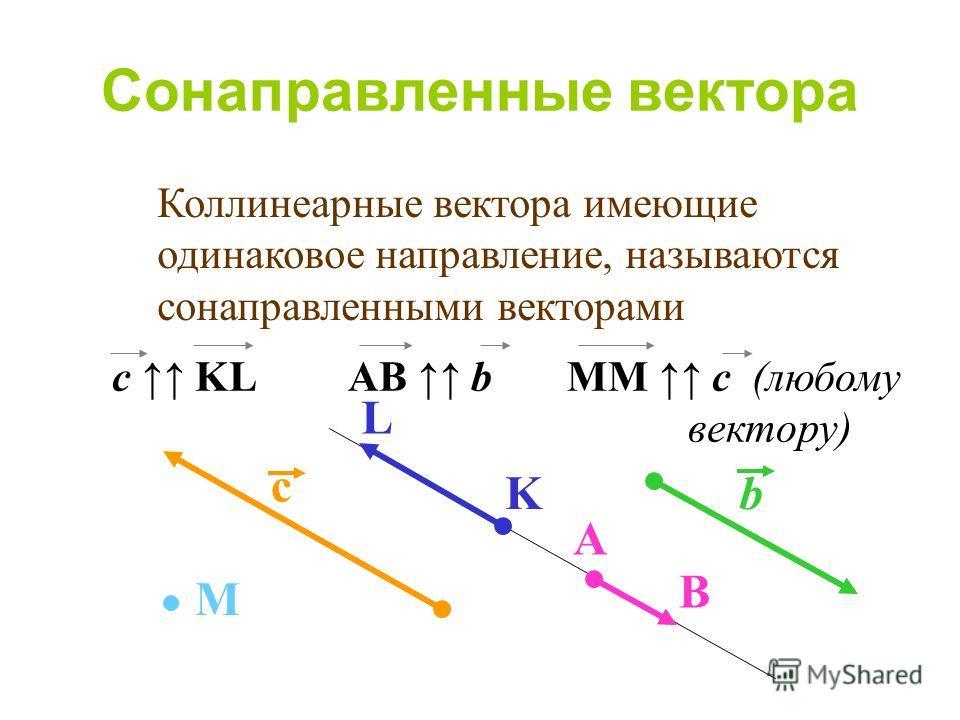 с L Kb A B Сонаправленные вектора Коллинеарные вектора имеющие одинаковое направление, называются сонаправленными векторами М c KL AB b MM c (любому вектору)