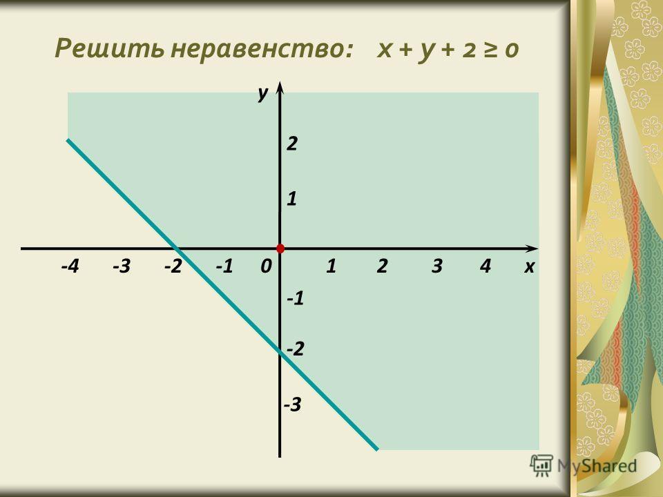 Решить неравенство: x + y + 2 0 1 1 -2 х у 0 -3 234 2 -4