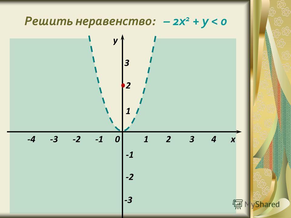 Решить неравенство: – 2x 2 + y < 0 1 1 -2 х у 0 -3 234 2 -4 3