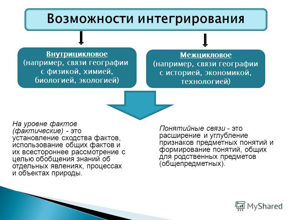 Возможности интегрирования Внутрицикловое (например, связи географии с физикой, химией, биологией, экологией) Межцикловое (например, связи географии с историей, экономикой, технологией) На уровне фактов (фактические) - это установление сходства факто