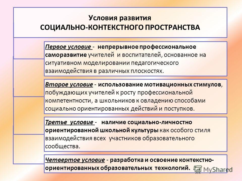 Условия развития СОЦИАЛЬНО-КОНТЕКСТНОГО ПРОСТРАНСТВА Первое условие - непрерывное профессиональное саморазвитие учителей и воспитателей, основанное на ситуативном моделировании педагогического взаимодействия в различных плоскостях. Второе условие - и
